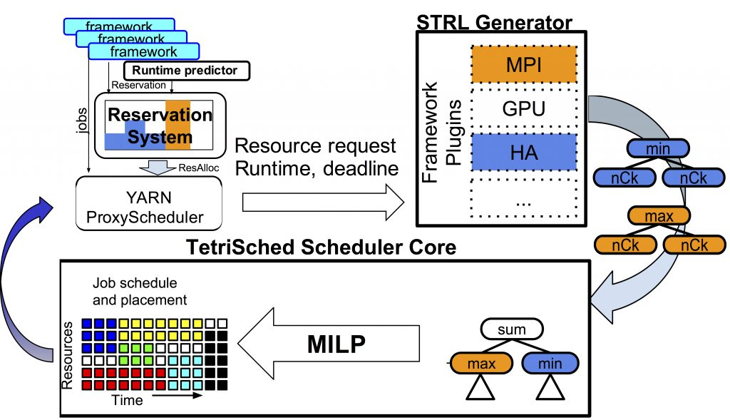 A single scheduling cycle with resource requests using Space-Time Request Language.