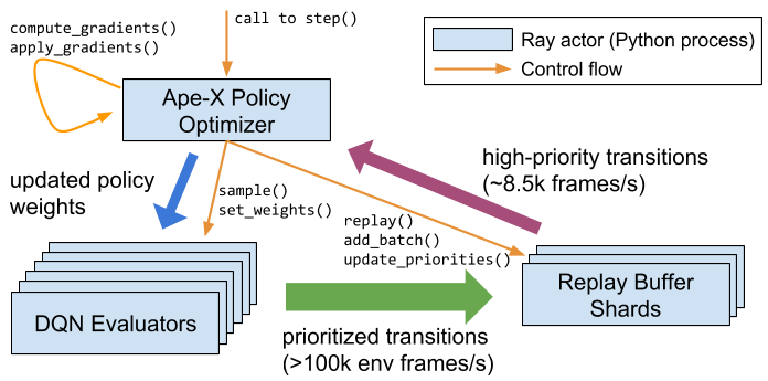 Distributed Policy Optimizers for Scalable and Reproducible